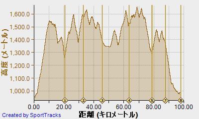 おんたけウルトラトレイル100K 2013-07-14, 高度.jpg