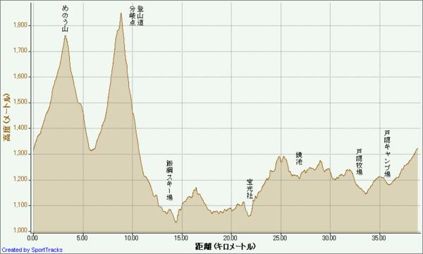 信州戸隠トレイルランレース 2010-10-31, 高度.png