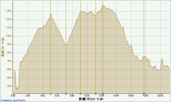 多摩川源流トレイルラン 2010-09-26, 高度 - 距離.png