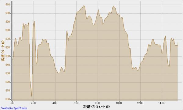朝霧高原トレイルランニングレース 2011-09-04, 高度 - 距離.png
