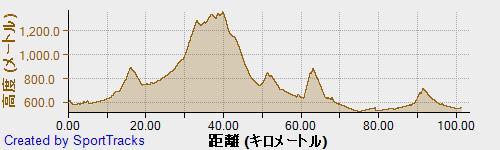 飛騨高山ウルトラ, 高度.jpg