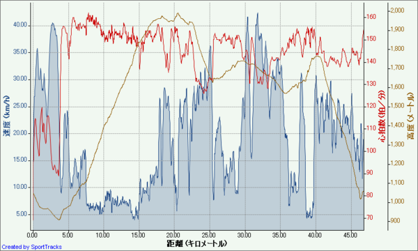 アドベンチャーイン富士見 2010-05-16, 速度 - 距離.png